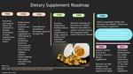 Dietary Supplement Roadmap