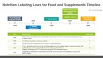 Nutrition Labeling For Food And Supplements Timeline Infographic